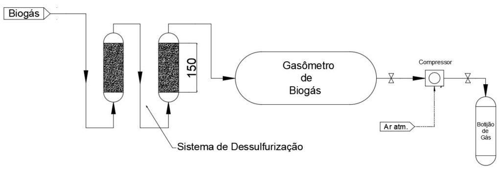 Detalhamento Biodigestor orgânico - Residuos